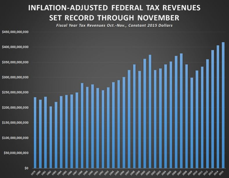 tax_revenue-record-oct-nov-fy16