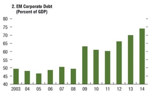 EM-corp-bonds