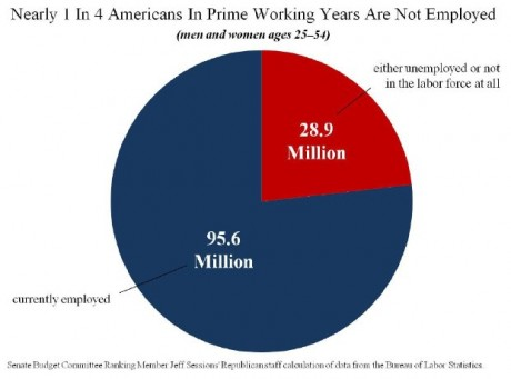 Americans-In-Their-Prime-Working-Years-Not-Working-460x341